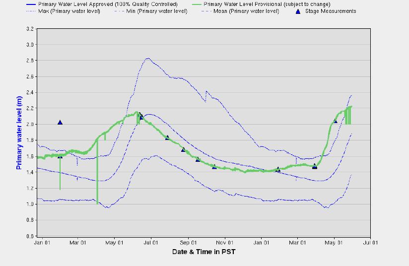 2016_may_ok_lake_levels