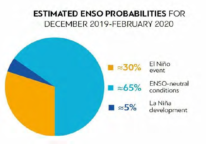 Estimated Probabilities