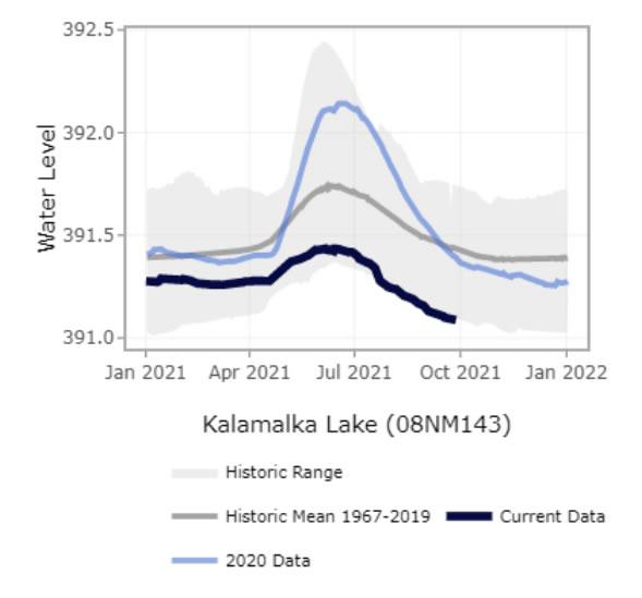 Kalamalka lake levels