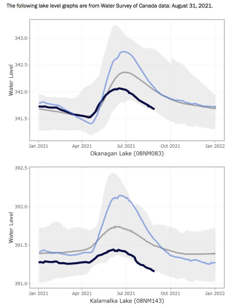 Okanagan and Kalamalka lake levels