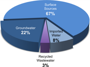 Total Water Use - by Source