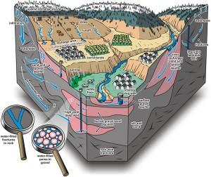 Okanagan Groundwater